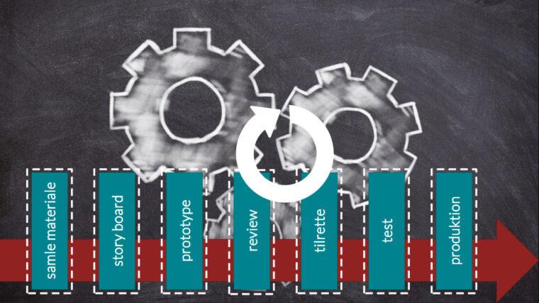 Proces for udvikling af e-learning med Articulate Storyline og Articulate Rise