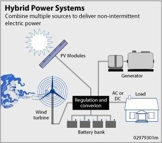 Energia Solare Ed Eolica Progetti Fai Da Te Elettronica