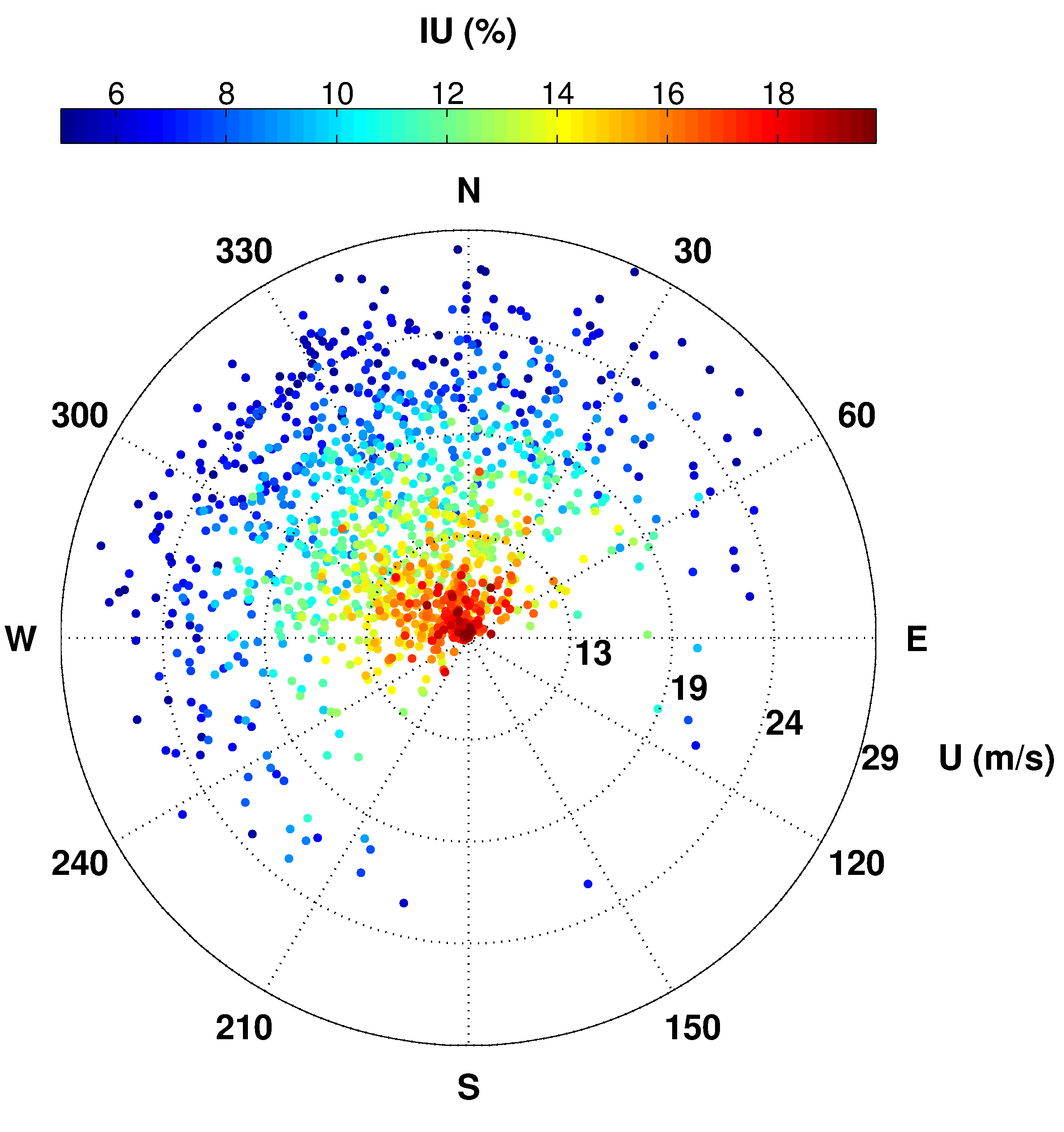 Wind Rose As A Scatter Plot