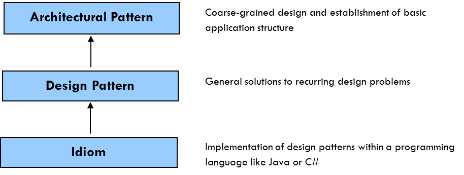 Design Patterns And Styles Iasaglobal