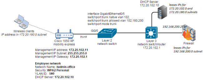 Cisco-Mobility-Express-Deployment