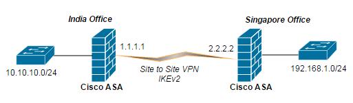 Cisco-ASA-VPN