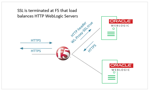 Configure F5 SSL for WebLogic Servers - ITAdminGuide com