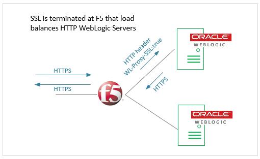 Configure F5 SSL for WebLogic Servers - ITAdminGuide com