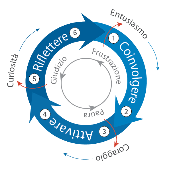 IL CORAGGIO DI CAMBIARE – Le registrazioni ed i contenuti dei 3 webinar