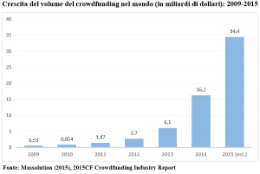 Volume del crowdfunding nel mondo - 2014