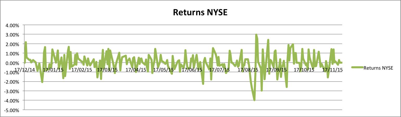 Returns NYSE