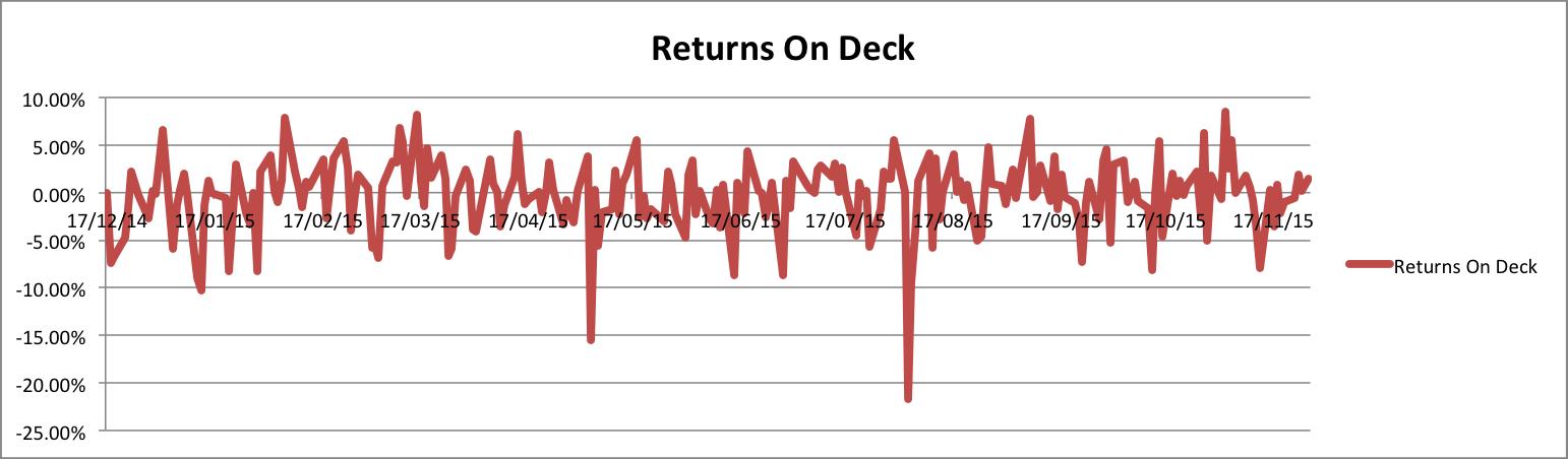 Returns On Deck