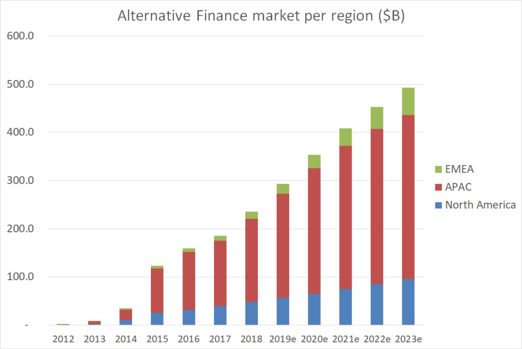 volumi finanza alternativa