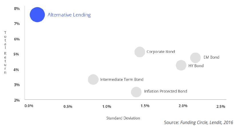 volatilità p2p lending