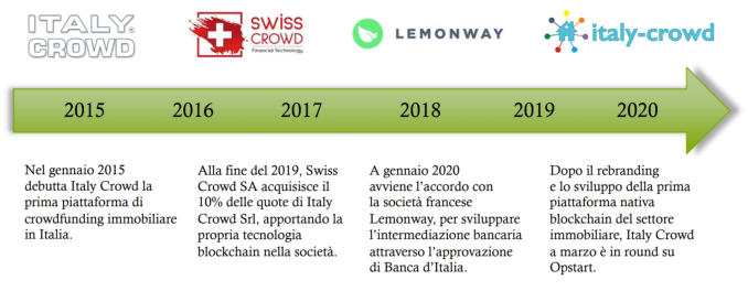 Italy Crowd roadmap
