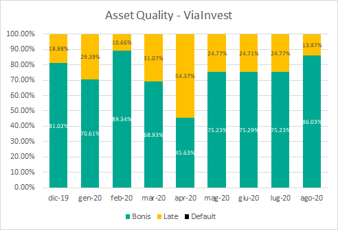 asset quality viainvest settembre 2020