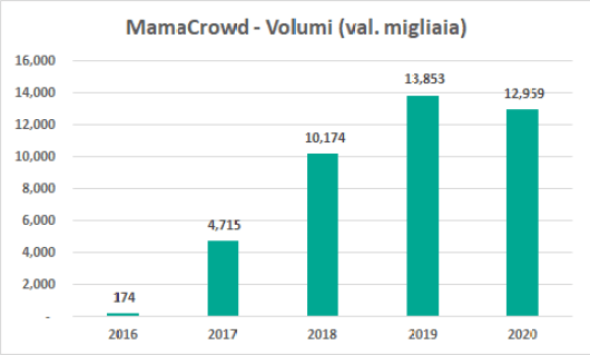 mamacrowd volumi