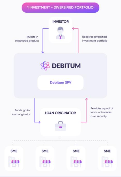 Debitum Notes