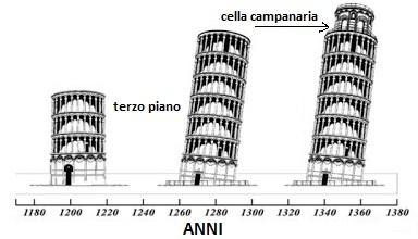 immagine_torre_costruzione