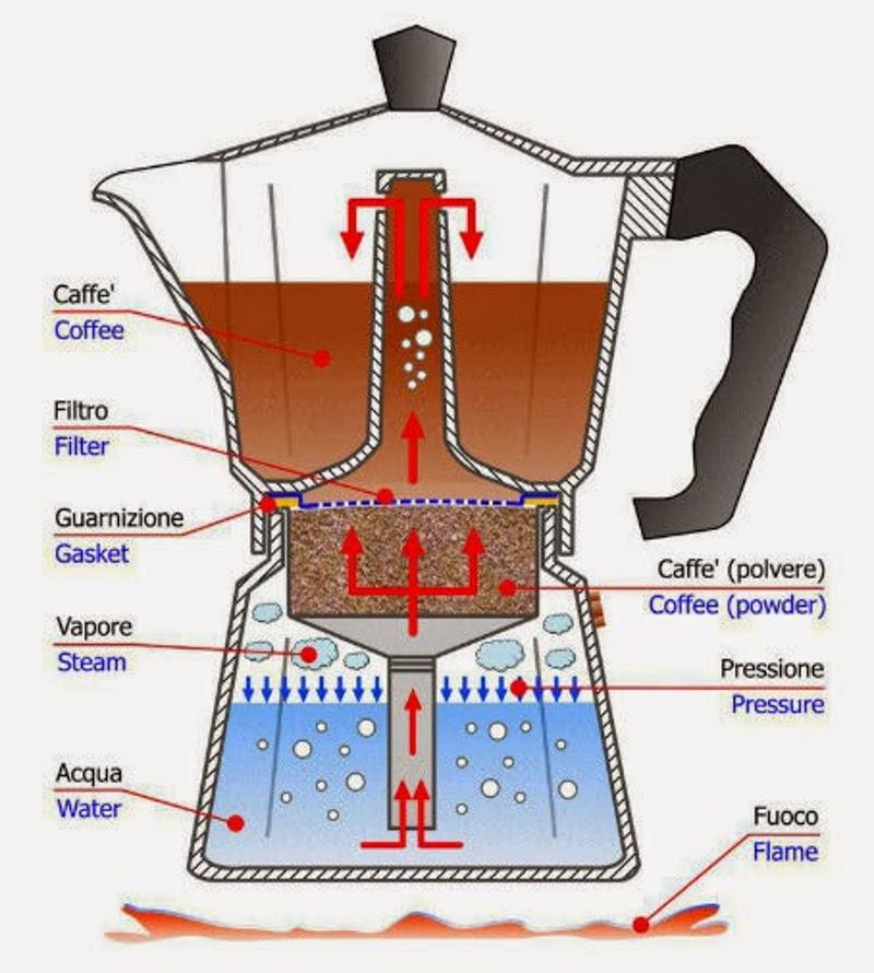 Bialetti moka diagram