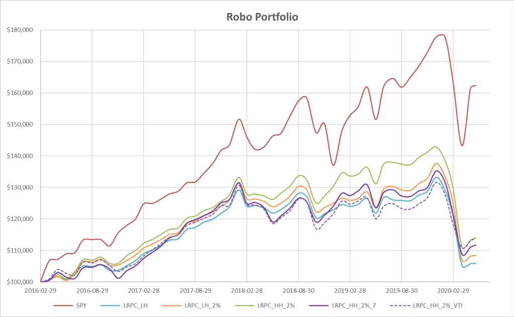 Sample Robo Portfolio Using LRPC Momentum Model - An Example of Asset Allocations 12
