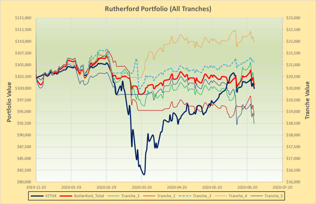 Rutherford Portfolio Review (Tranche 3) – 26 June 2020 2