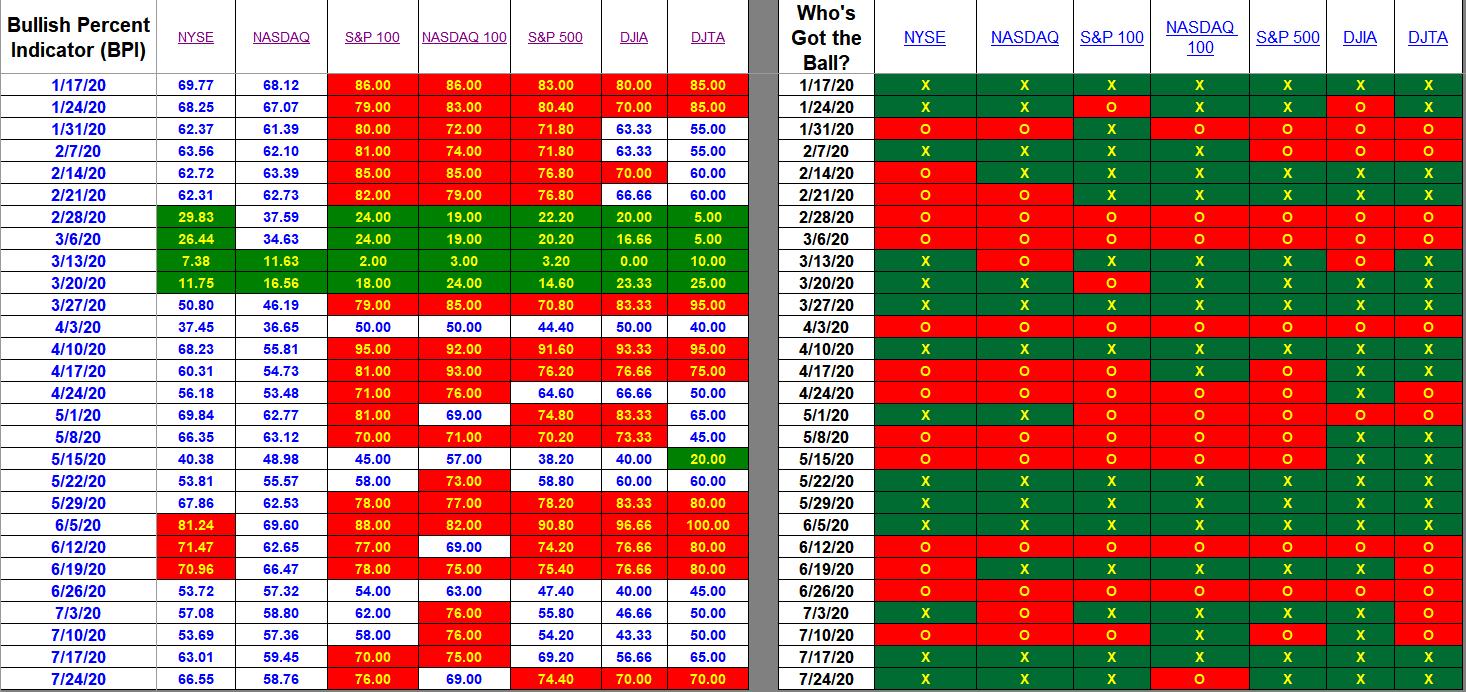 Bullish Percent Indicators:  24 July 2020 2