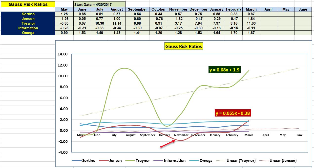 Gauss Portfolio Review: 10 March 2021 6