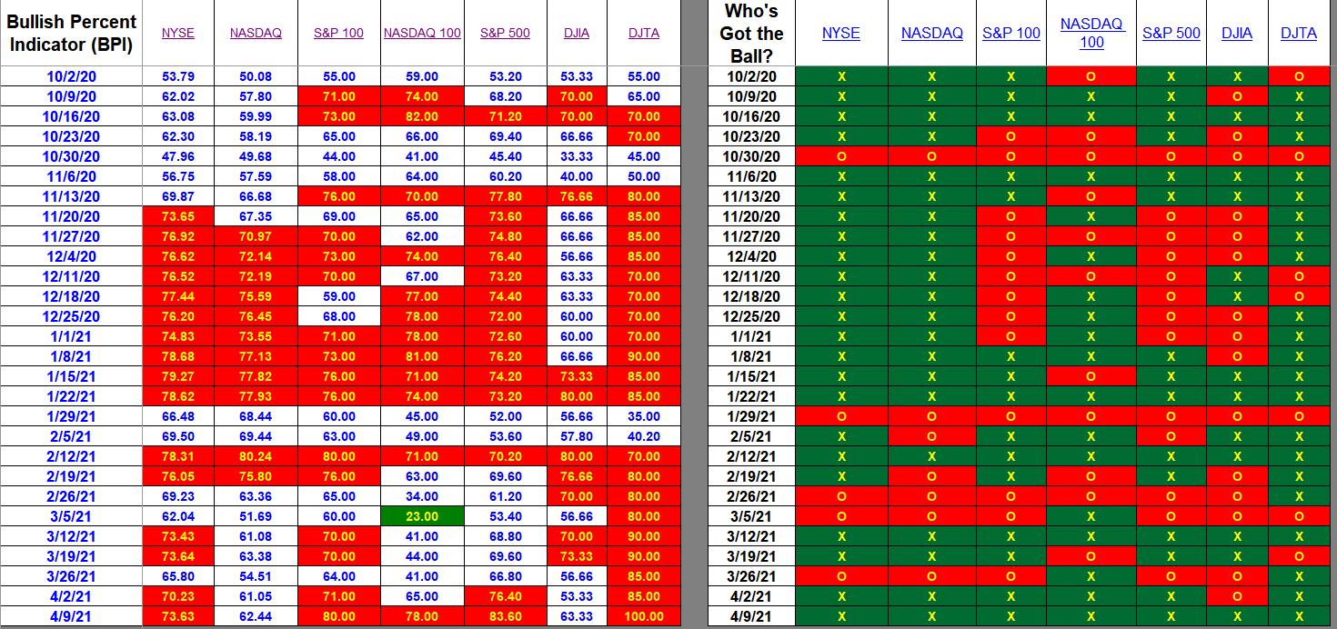Bullish Percent Indicators: 9 April 2021 2
