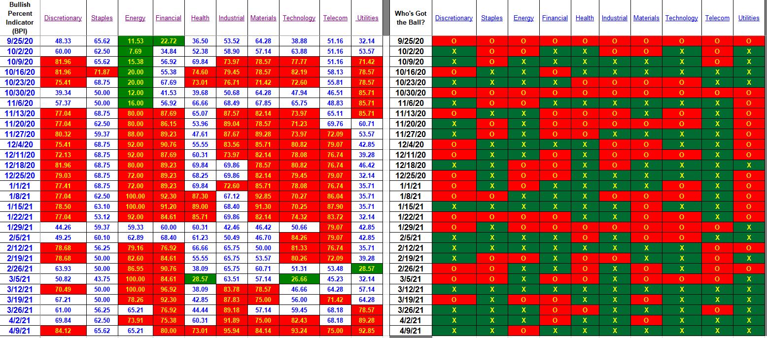 Bullish Percent Indicators: 9 April 2021 3