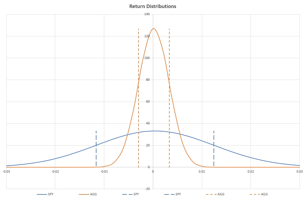 How Risky is Your Portfolio? – Another Perspective 3