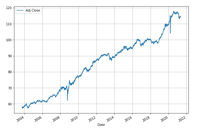 How Risky is Your Portfolio? – Another Perspective 6