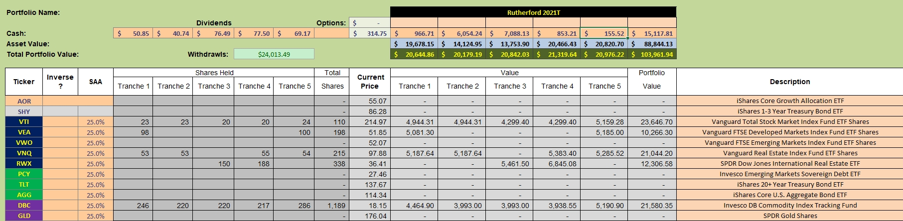 Rutherford Portfolio Review (Tranche 5) – 21 May 2021 4