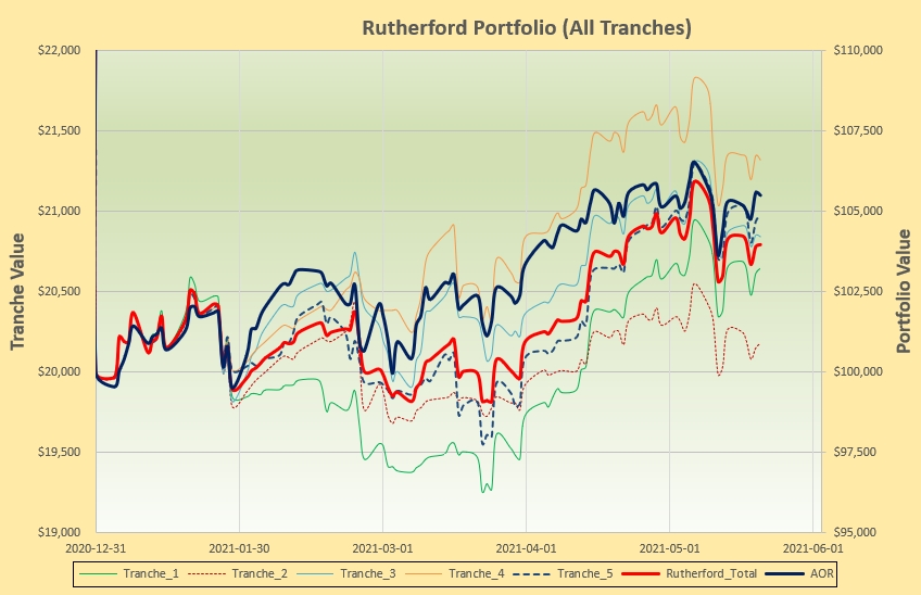 Rutherford Portfolio Review (Tranche 5) – 21 May 2021 3