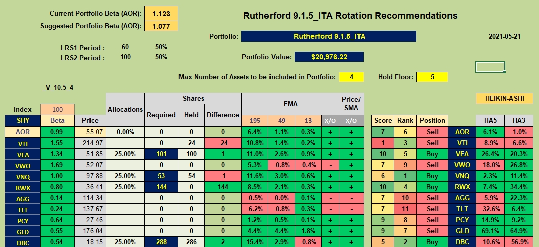 Rutherford Portfolio Review (Tranche 5) – 21 May 2021 7