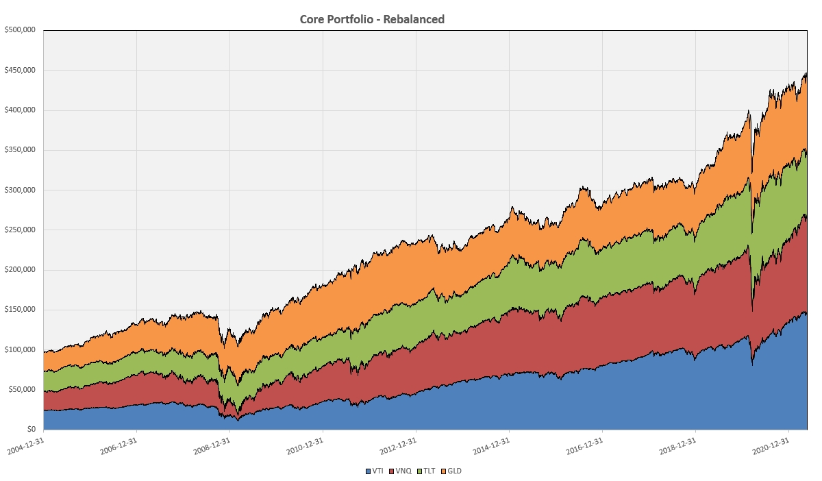 """Constructing a """"Core"""" Investment Portfolio : Part 2 – Buy And Hold with Periodic Adjustments 4"""