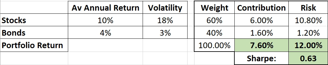 """Constructing a """"Core"""" Investment Portfolio : Part 3 – Risk Parity and Volatility Targeting 2"""
