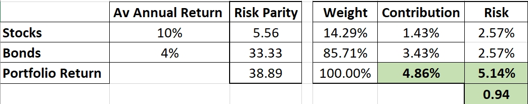 """Constructing a """"Core"""" Investment Portfolio : Part 3 – Risk Parity and Volatility Targeting 3"""
