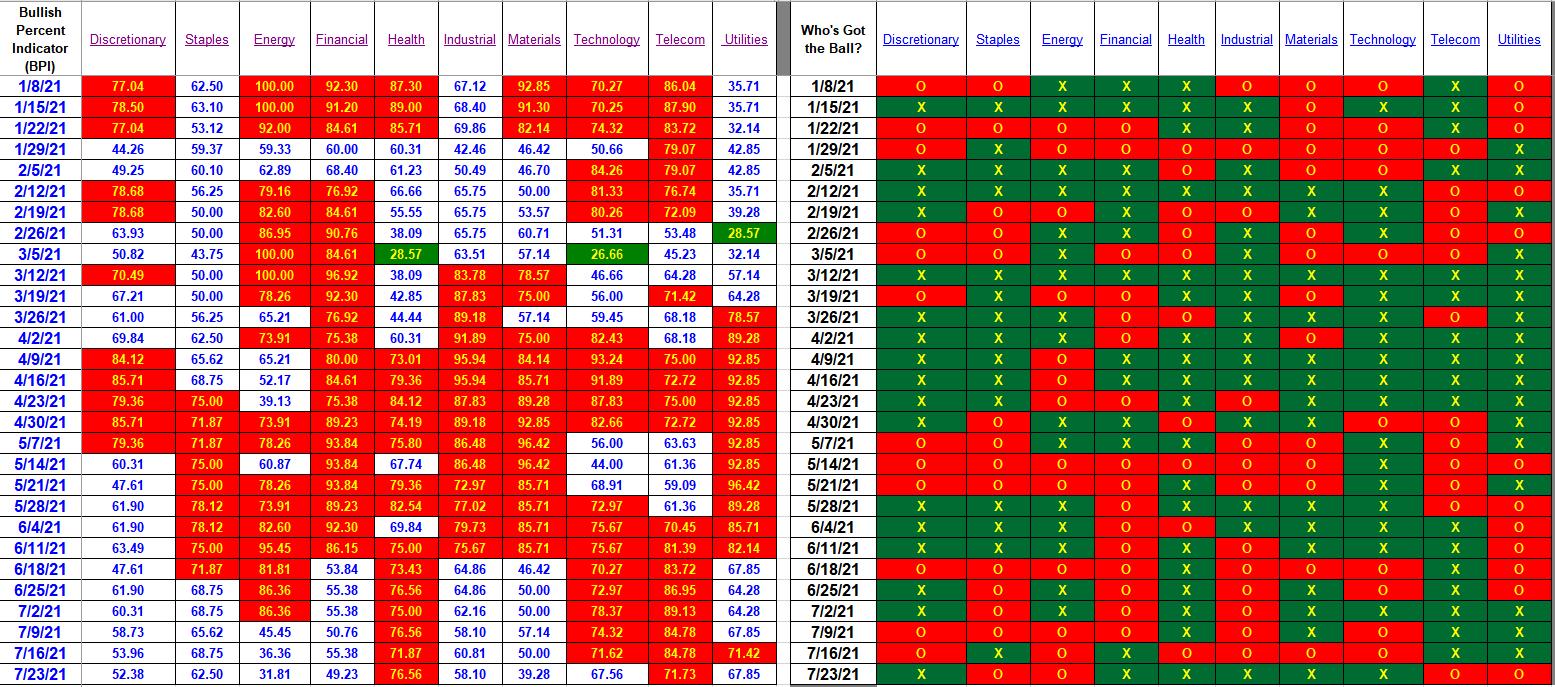 Bullish Percent Indicators: 23 July 2021 3