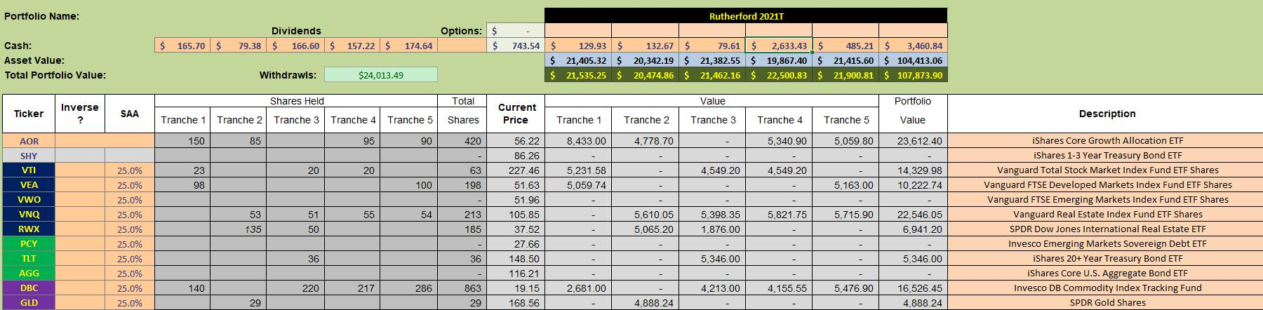 Rutherford Portfolio Review (Tranche 4) – 23 July 2021 4