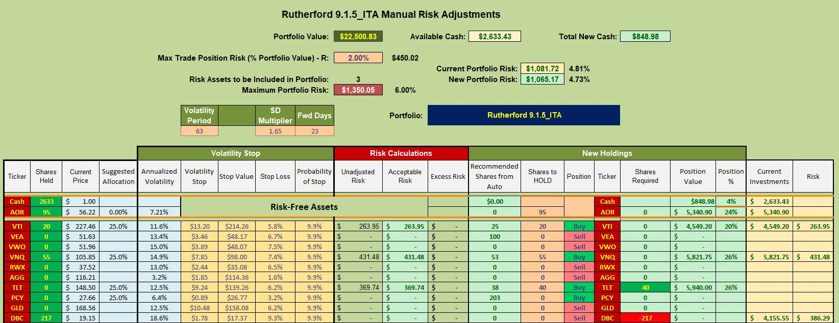 Rutherford Portfolio Review (Tranche 4) – 23 July 2021 9