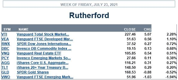 Rutherford Portfolio Review (Tranche 4) – 23 July 2021 3
