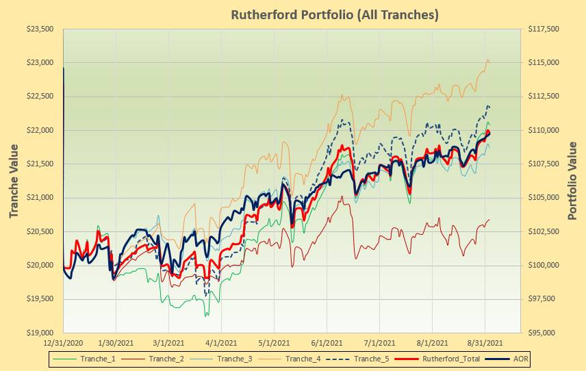Rutherford Portfolio Review (Tranche 5) – 3 September 2021 5