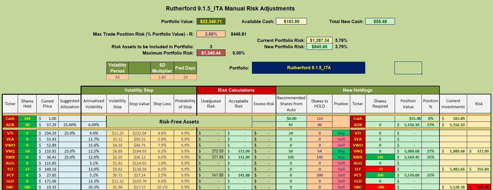 Rutherford Portfolio Review (Tranche 5) – 3 September 2021 9