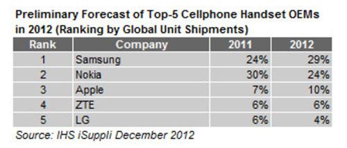 Впервые за 14 лет Nokia лишилась звания крупнейшего поставщика мобильных телефонов