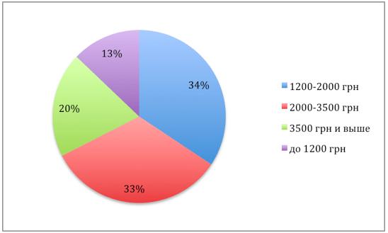 Рейтинг самых востребованных смартфонов осени по версии hotline.ua