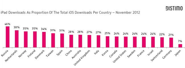 Distimo: Google Play демонстрирует более стремительный рост доходов, но меньшую их величину по сравнению с Apple App Store