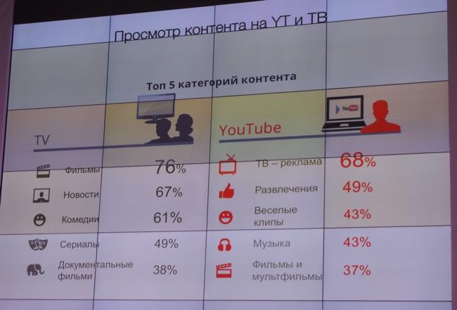 Эксклюзив: Украинцы любят смотреть в YouTube музыкальные клипы и рекламные ролики