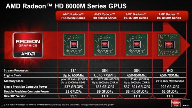 AMD анонсирует серию видеокарт Radeon HD 8000M для мобильных систем