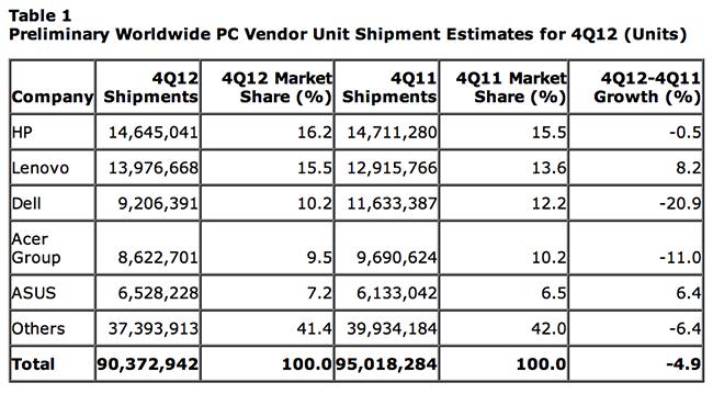 Gartner: планшеты продолжают паразитировать на рынке ПК