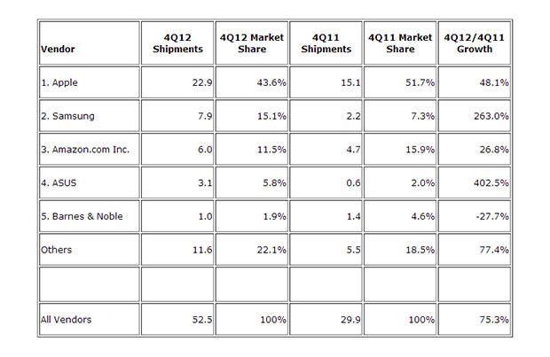 IDC: в четвертом квартале 2012 года было отгружено рекордное количество планшетов
