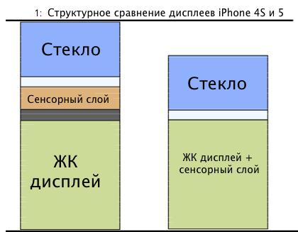 iphone5vs4sdisplay