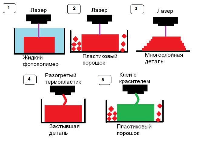 Технологии 3D-печати: засвечивание (1), плавление (2), ламинирование (3), лепка (4) и склеивание (5)