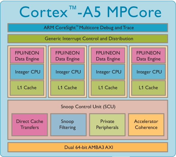 Схема строения однокристальной системы c четырьмя ядрами ARM Cortex-A5